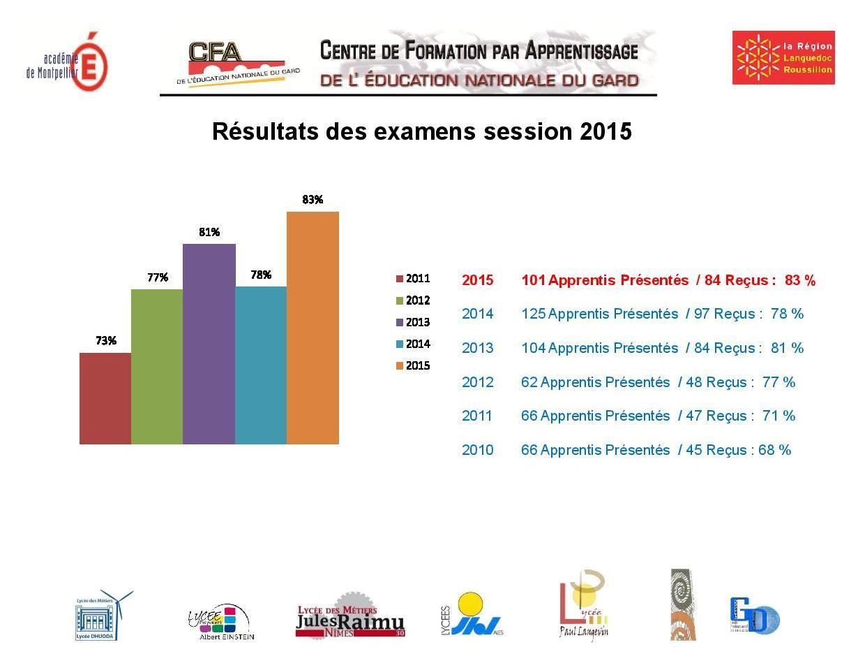 résultats examens 2015